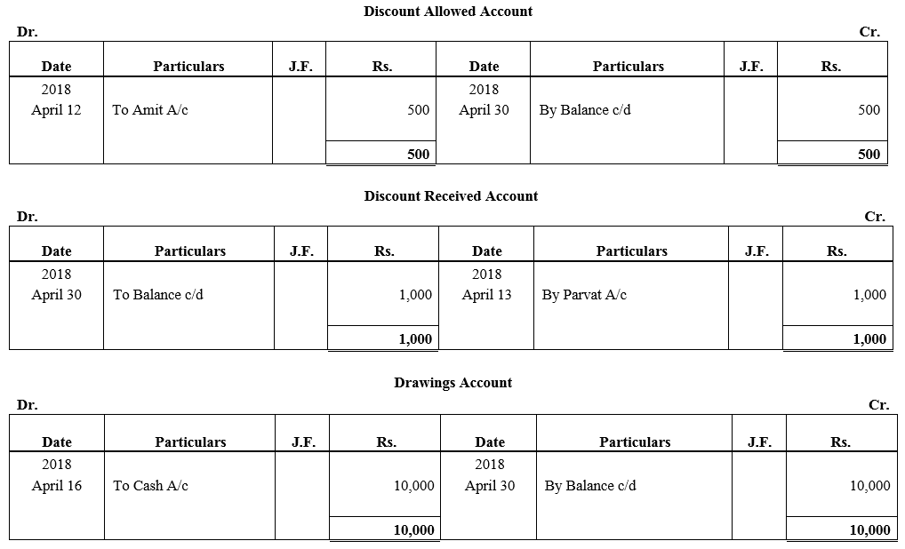 TS Grewal Accountancy Class 11 Solutions Chapter 6 Ledger - 159