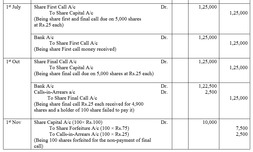 TS Grewal Accountancy Class 12 Solutions Chapter 8 Accounting for Share Capital image - 319