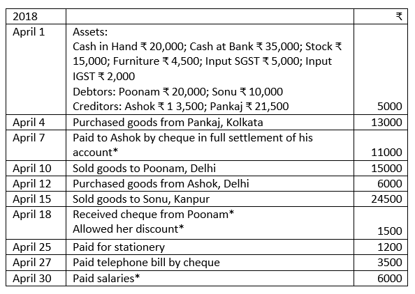 TS Grewal Accountancy Class 11 Solutions Chapter 6 Ledger - 103