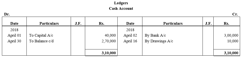 TS Grewal Accountancy Class 11 Solutions Chapter 6 Ledger - 119