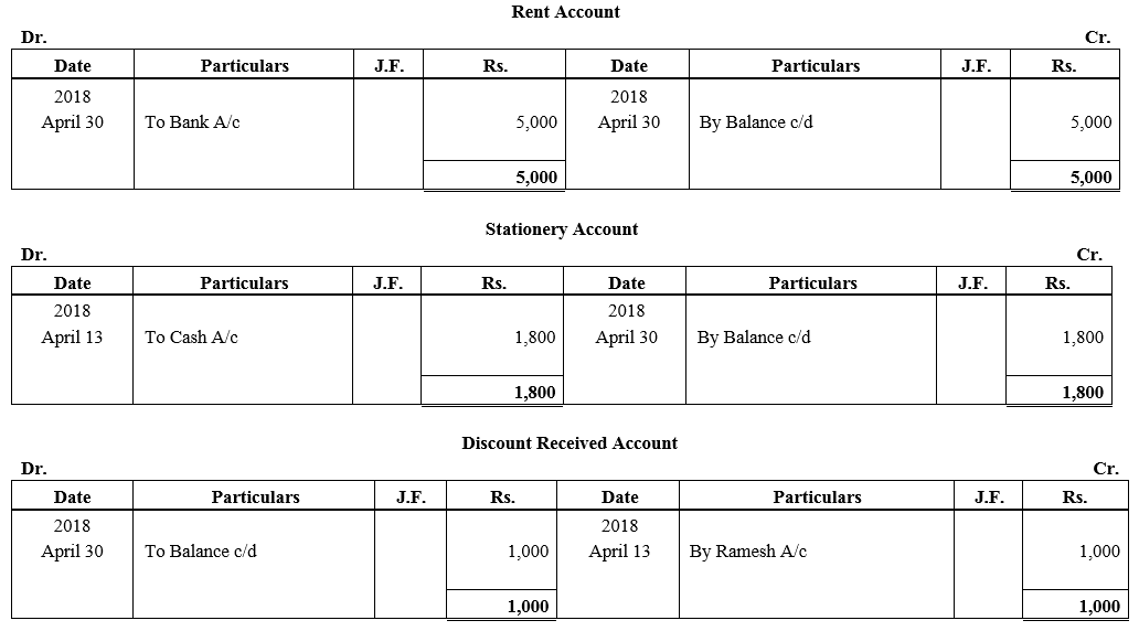 TS Grewal Accountancy Class 11 Solutions Chapter 6 Ledger - 136
