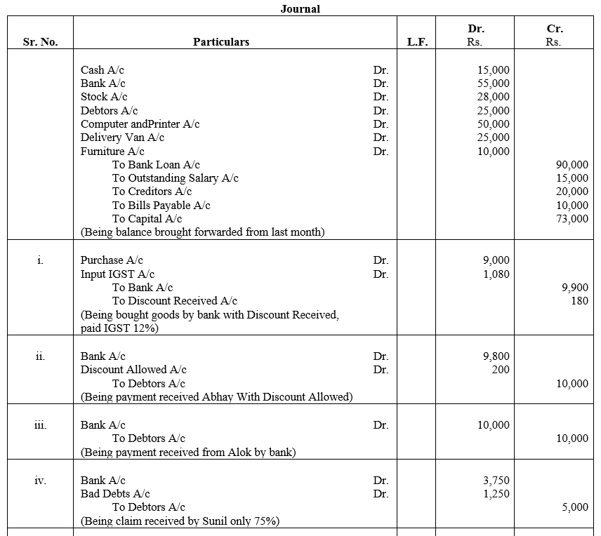 TS Grewal Accountancy Class 11 Solutions Chapter 6 Ledger - 141