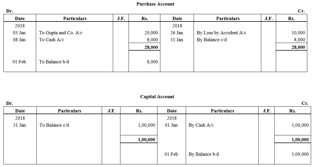 TS Grewal Accountancy Class 11 Solutions Chapter 6 Ledger - 27