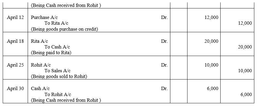 TS Grewal Accountancy Class 11 Solutions Chapter 6 Ledger - 3