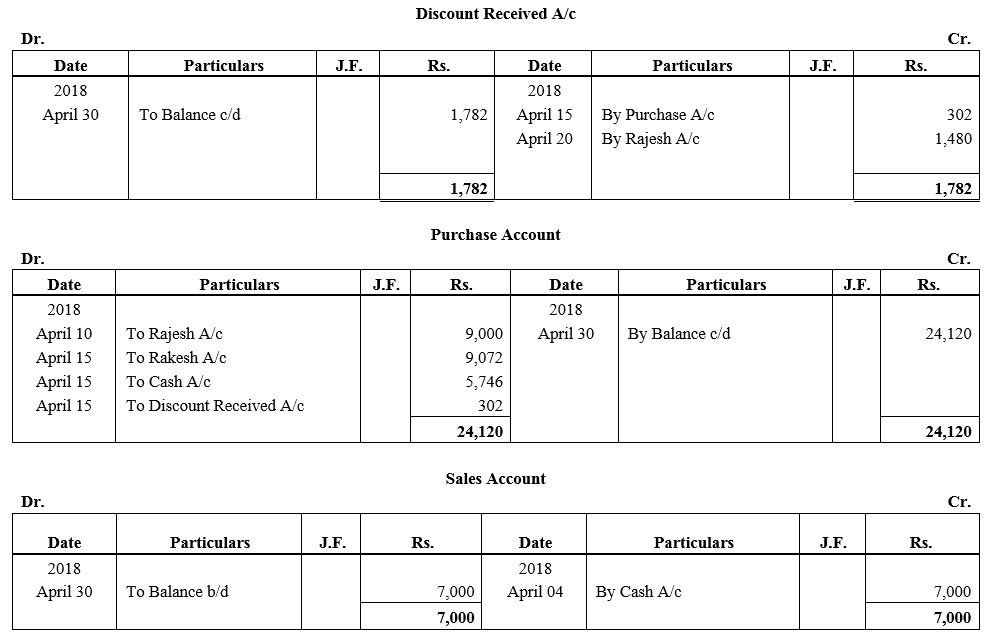 TS Grewal Accountancy Class 11 Solutions Chapter 6 Ledger - 73