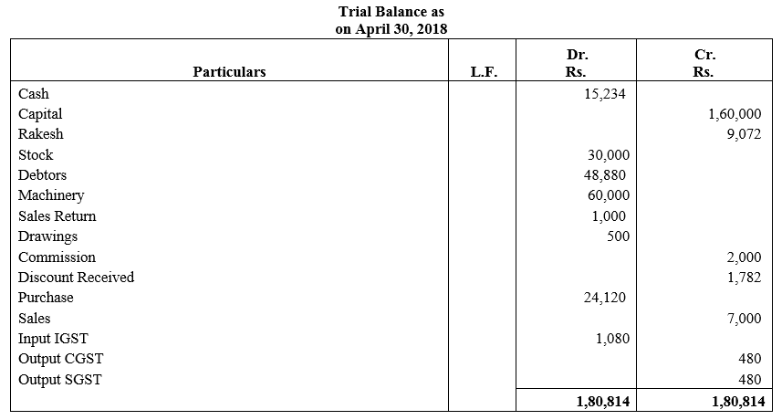 TS Grewal Accountancy Class 11 Solutions Chapter 6 Ledger - 75