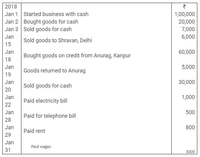 TS Grewal Accountancy Class 11 Solutions Chapter 6 Ledger - 8