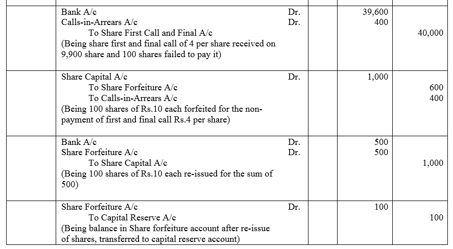 TS Grewal Accountancy Class 12 Solutions Chapter 8 Accounting for Share Capital image - 103