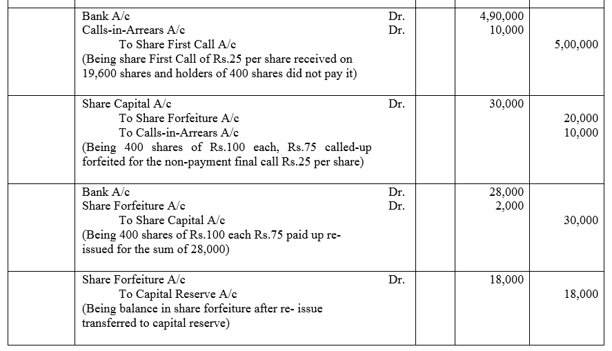 TS Grewal Accountancy Class 12 Solutions Chapter 8 Accounting for Share Capital image - 115