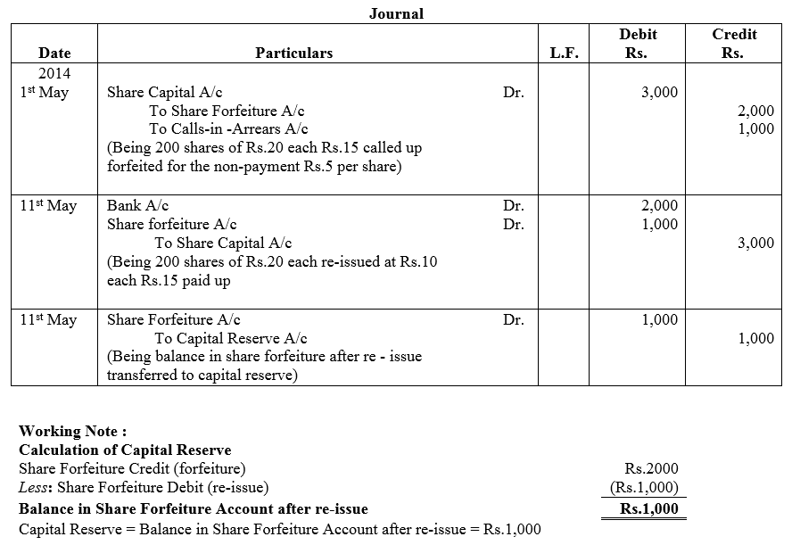 TS Grewal Accountancy Class 12 Solutions Chapter 8 Accounting for Share Capital image - 121