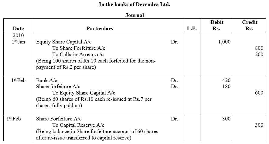 TS Grewal Accountancy Class 12 Solutions Chapter 8 Accounting for Share Capital image - 125