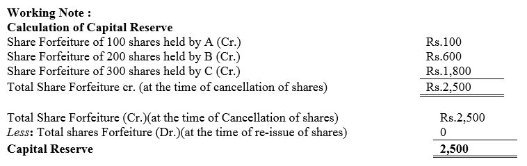 TS Grewal Accountancy Class 12 Solutions Chapter 8 Accounting for Share Capital image - 139
