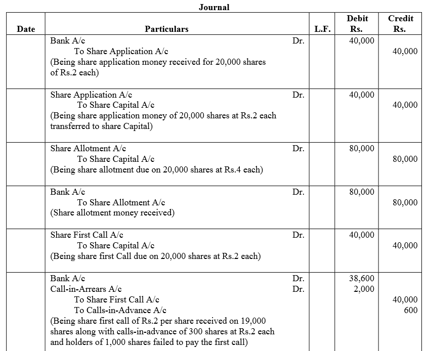 TS Grewal Accountancy Class 12 Solutions Chapter 8 Accounting for Share Capital image - 141