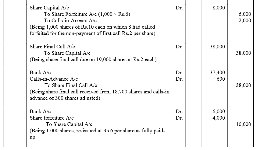 TS Grewal Accountancy Class 12 Solutions Chapter 8 Accounting for Share Capital image - 142