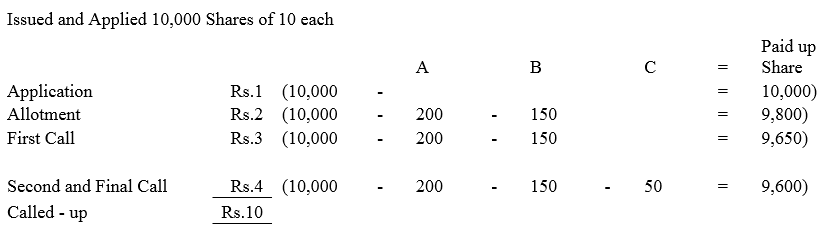 TS Grewal Accountancy Class 12 Solutions Chapter 8 Accounting for Share Capital image - 153