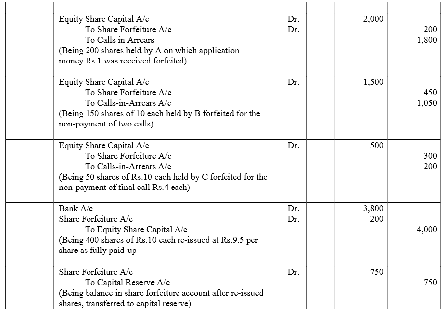 TS Grewal Accountancy Class 12 Solutions Chapter 8 Accounting for Share Capital image - 156