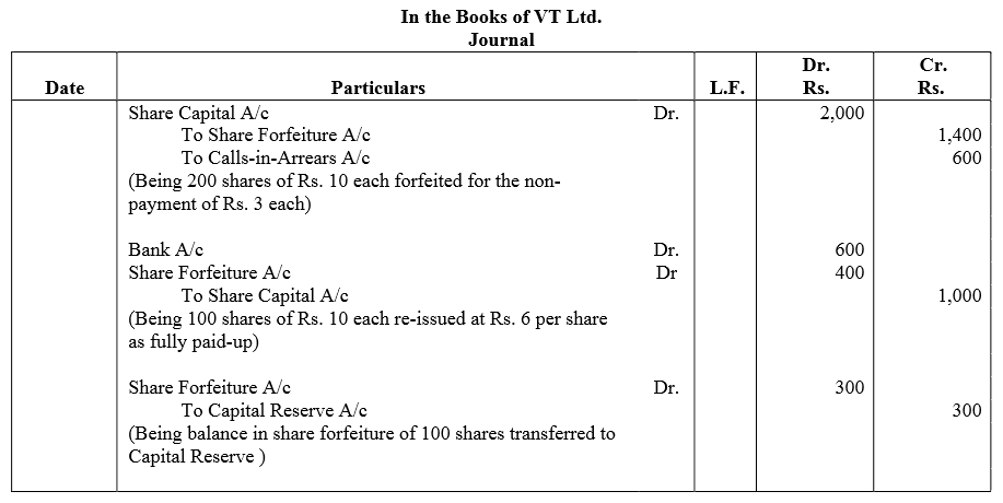 TS Grewal Accountancy Class 12 Solutions Chapter 8 Accounting for Share Capital image - 161