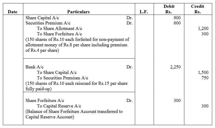 TS Grewal Accountancy Class 12 Solutions Chapter 8 Accounting for Share Capital image - 169