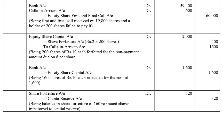 TS Grewal Accountancy Class 12 Solutions Chapter 8 Accounting for Share Capital image - 179