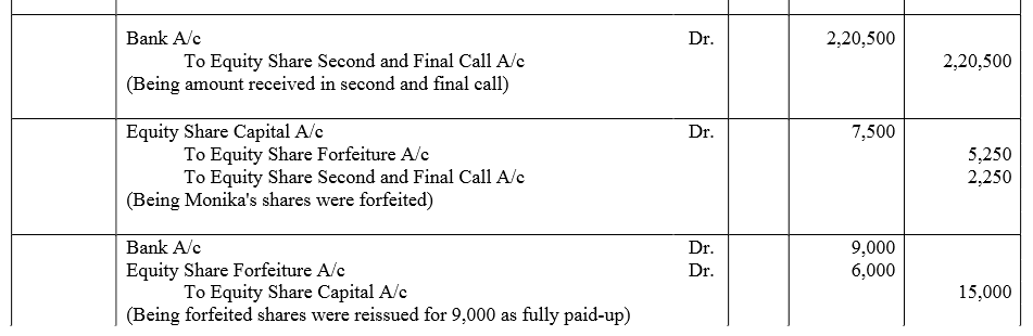 TS Grewal Accountancy Class 12 Solutions Chapter 8 Accounting for Share Capital image - 209
