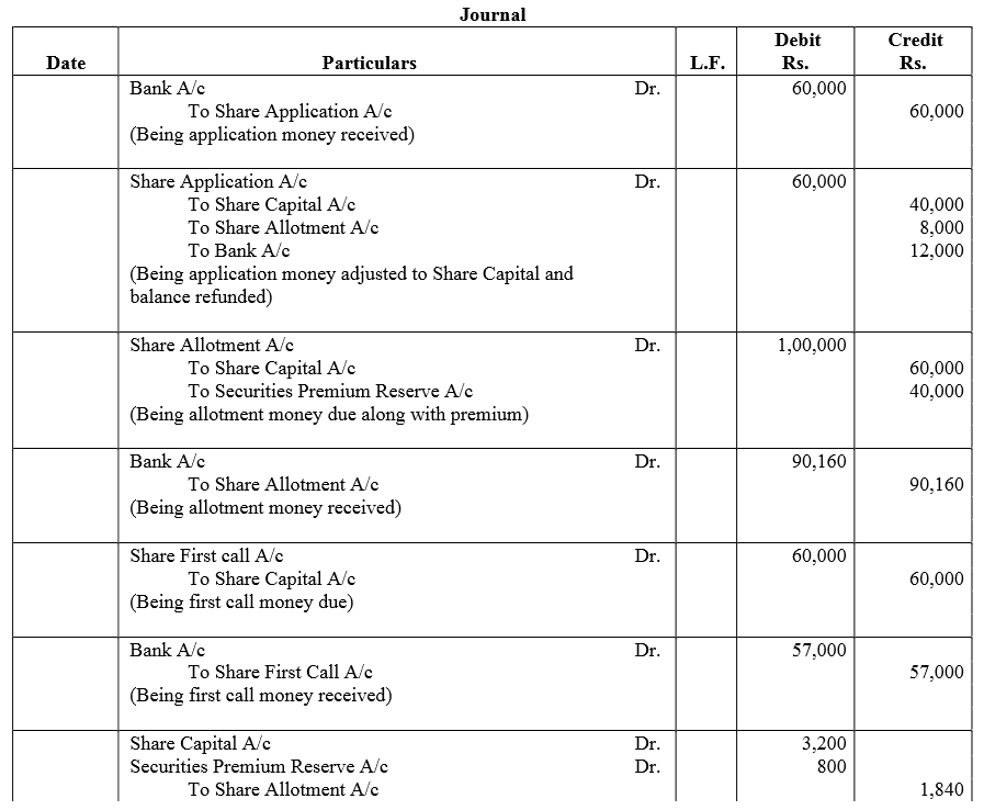 TS Grewal Accountancy Class 12 Solutions Chapter 8 Accounting for Share Capital image - 217