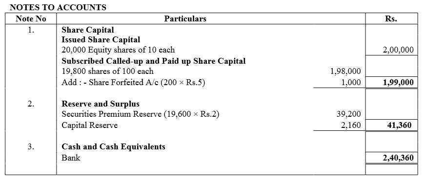 TS Grewal Accountancy Class 12 Solutions Chapter 8 Accounting for Share Capital image - 220