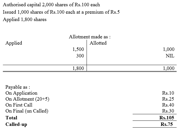 TS Grewal Accountancy Class 12 Solutions Chapter 8 Accounting for Share Capital image - 246