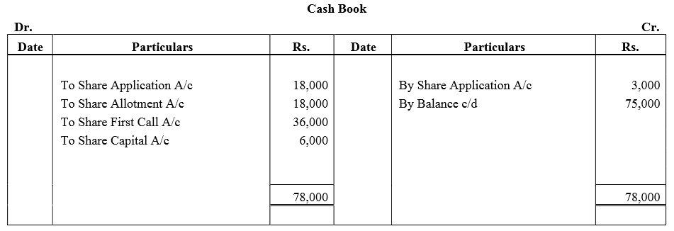 TS Grewal Accountancy Class 12 Solutions Chapter 8 Accounting for Share Capital image - 248