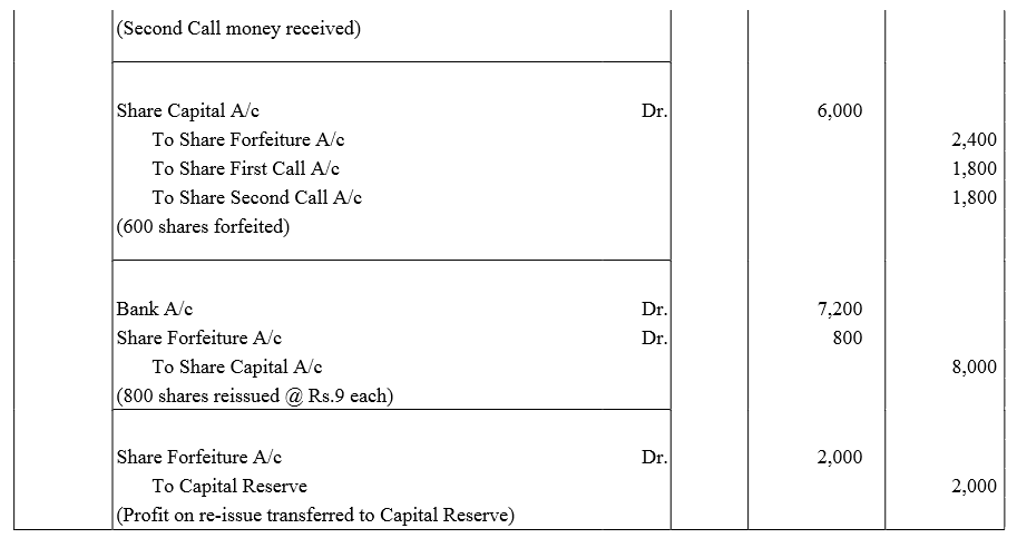 TS Grewal Accountancy Class 12 Solutions Chapter 8 Accounting for Share Capital image - 253