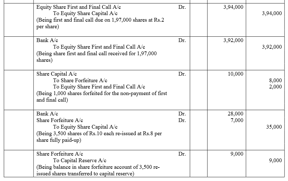 TS Grewal Accountancy Class 12 Solutions Chapter 8 Accounting for Share Capital image - 285