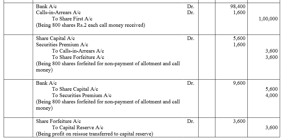 TS Grewal Accountancy Class 12 Solutions Chapter 8 Accounting for Share Capital image - 289