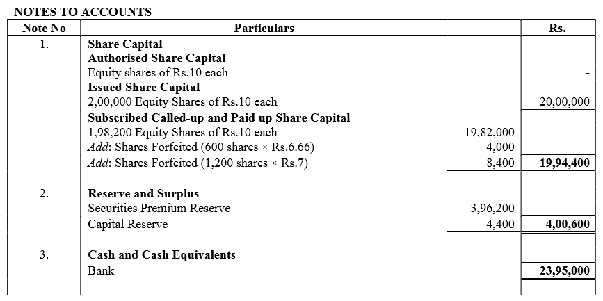 TS Grewal Accountancy Class 12 Solutions Chapter 8 Accounting for Share Capital image - 296