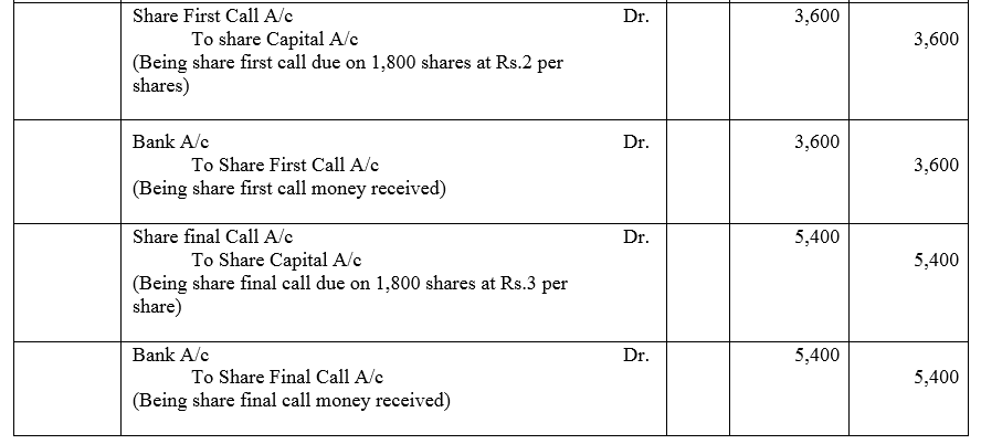 TS Grewal Accountancy Class 12 Solutions Chapter 8 Accounting for Share Capital image - 30