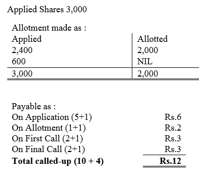 TS Grewal Accountancy Class 12 Solutions Chapter 8 Accounting for Share Capital image - 300