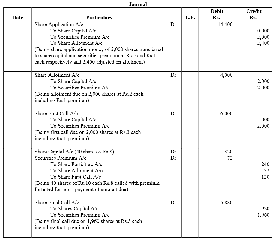 TS Grewal Accountancy Class 12 Solutions Chapter 8 Accounting for Share Capital image - 302