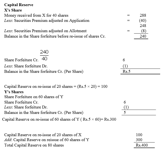 TS Grewal Accountancy Class 12 Solutions Chapter 8 Accounting for Share Capital image - 308