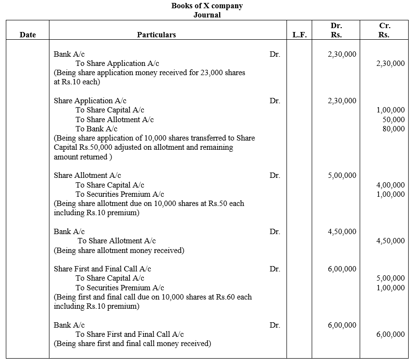 TS Grewal Accountancy Class 12 Solutions Chapter 8 Accounting for Share Capital image - 46