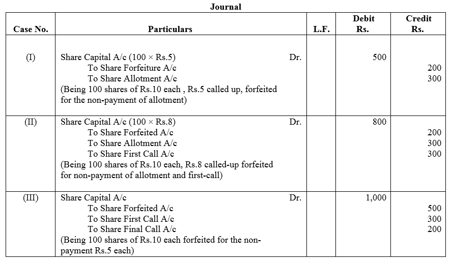 TS Grewal Accountancy Class 12 Solutions Chapter 8 Accounting for Share Capital image - 92