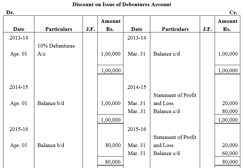 TS Grewal Accountancy Class 12 Solutions Chapter 9 Issue of Debentures image - 85