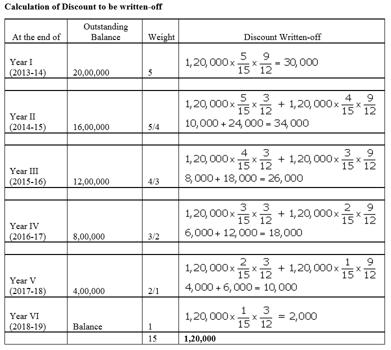 TS Grewal Accountancy Class 12 Solutions Chapter 9 Issue of Debentures image - 87